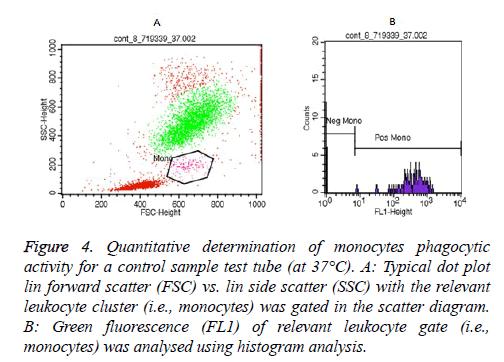 biomedres-histogram-analysis