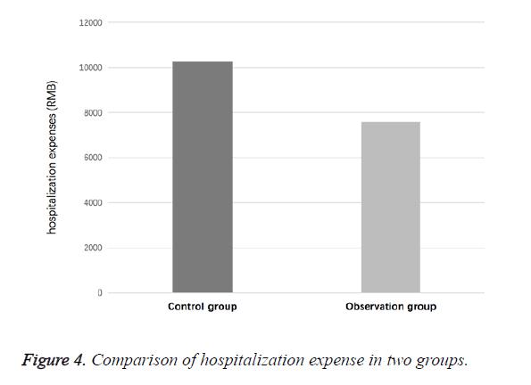 biomedres-hospitalization-expense