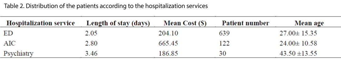 biomedres-hospitalization-services