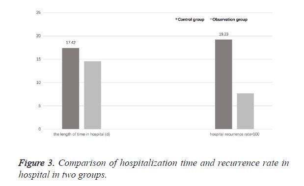 biomedres-hospitalization-time