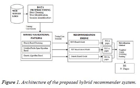 biomedres-hybrid-recommender-system