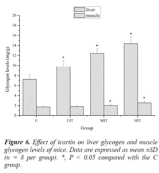 biomedres-icariin-liver-glycogen