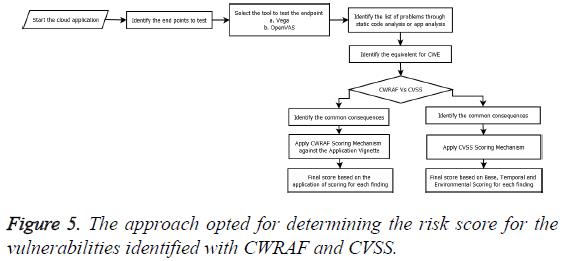 biomedres-identified-CWRAF-CVSS