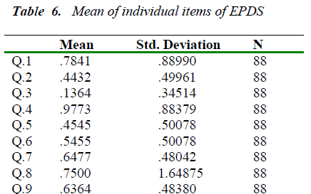 biomedres-individual-items-EPDS