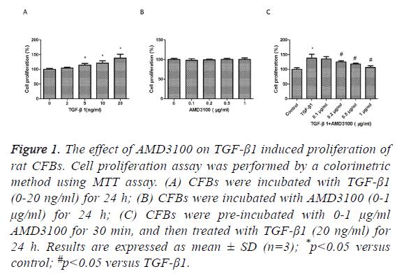 biomedres-induced-proliferation