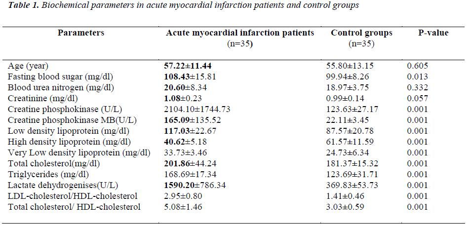 biomedres-infarction-patients