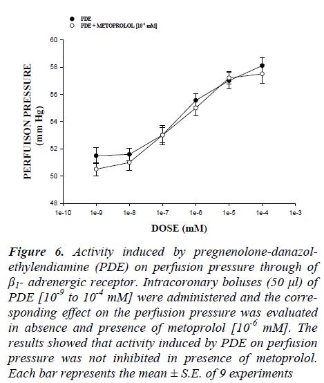 biomedres-inhibited-presence-metoprolol