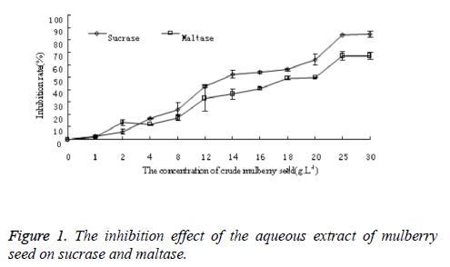 biomedres-inhibition-effect