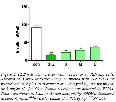 biomedres-insulin-secretion