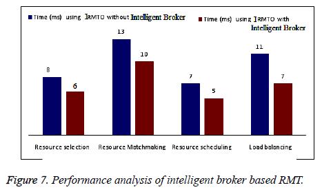 biomedres-intelligent-broker