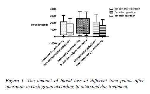 biomedres-intercondylar-treatment