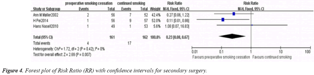 biomedres-intervals-secondary-surgery