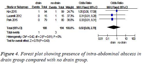 biomedres-intra-abdominal