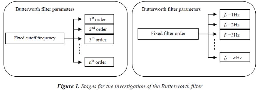 biomedres-investigation-Butterworth-filter