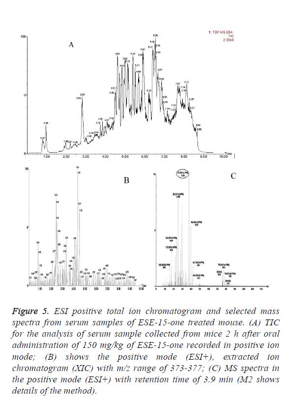 biomedres-ion-chromatogram