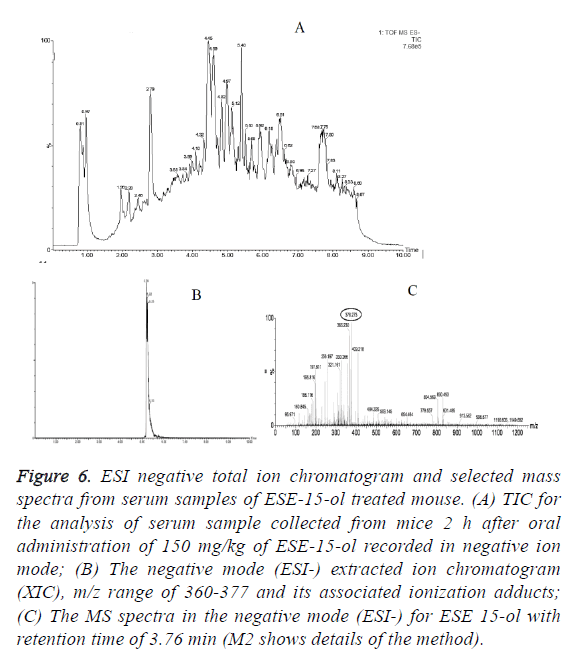 biomedres-ionization-adducts