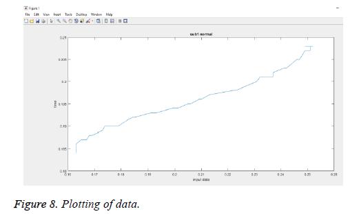 biomedres-isolated-Plotting-data