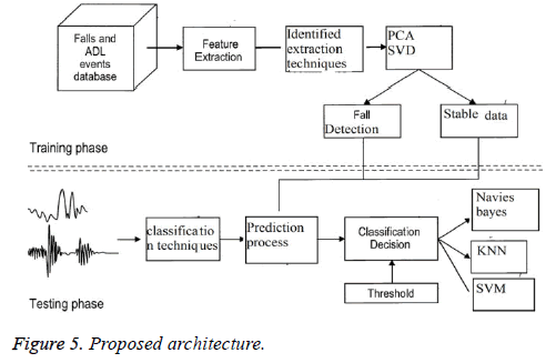 biomedres-isolated-Proposed-architecture