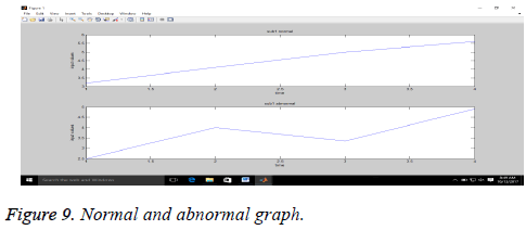 biomedres-isolated-abnormal-graph