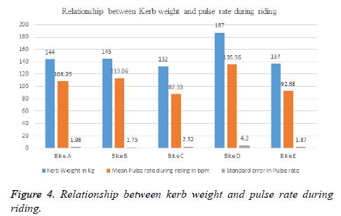biomedres-kerb-weight