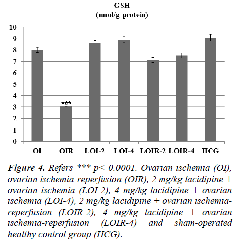 biomedres-lacidipine-ovarian