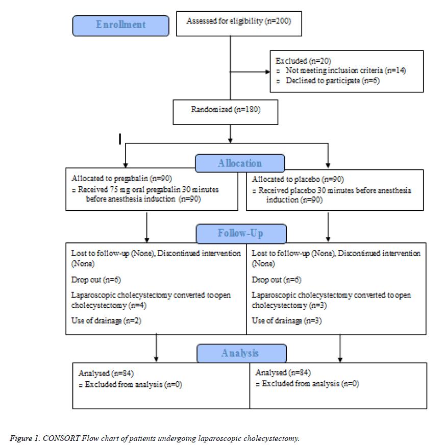 biomedres-laparoscopic-cholecystectomy