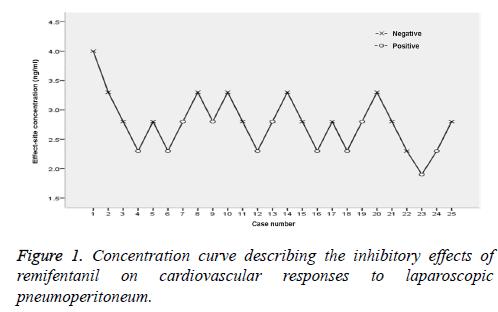 biomedres-laparoscopic-curve