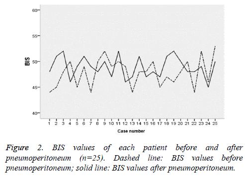 biomedres-laparoscopic-pneumoperitoneum