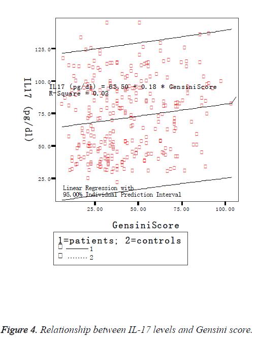 biomedres-levels-gensini-score