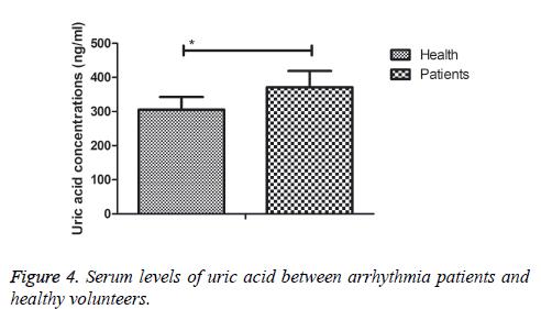 biomedres-levels-uric