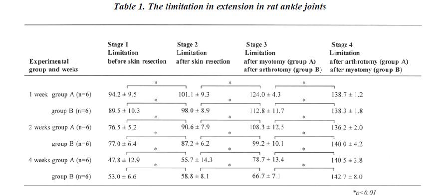 biomedres-limitation-extension