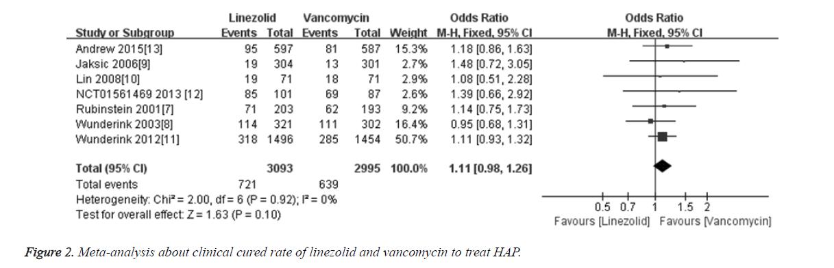 biomedres-linezolid-vancomycin