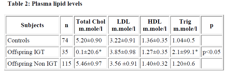 biomedres-lipid-levels