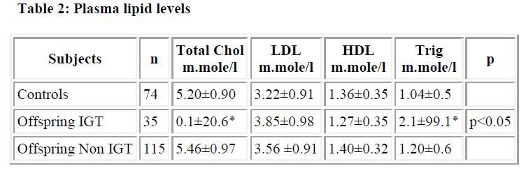 biomedres-lipid-levels