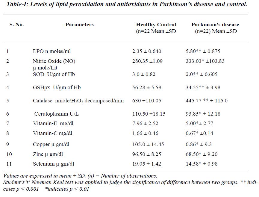 biomedres-lipid-peroxidation-antioxidants