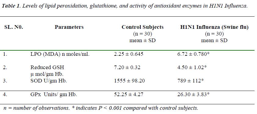 biomedres-lipid-peroxidation-glutathione