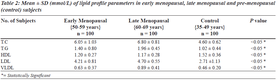 biomedres-lipid-profile-parameters-early-menopausal