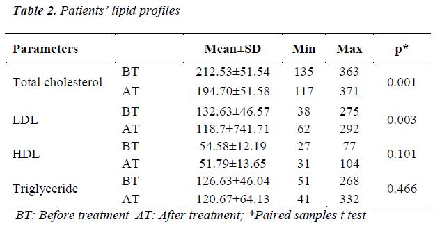 biomedres-lipid-profiles