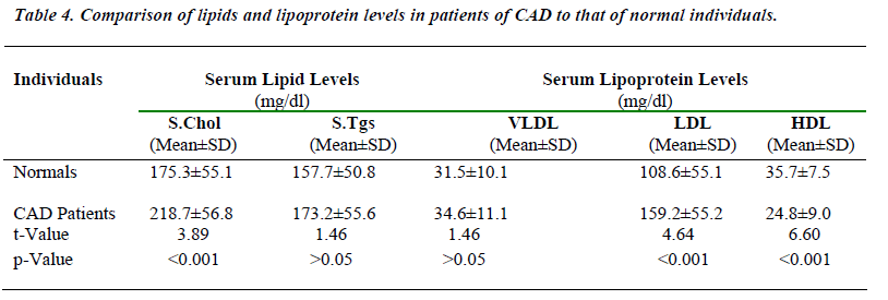 biomedres-lipids-lipoprotein-levels-patients