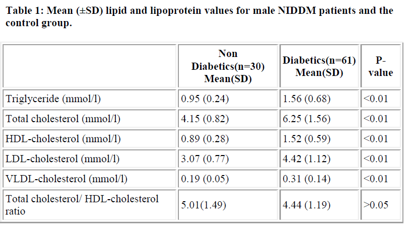 biomedres-lipoprotein-values