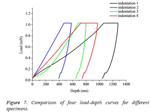 biomedres-load-depth-curves
