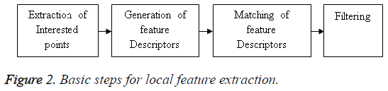 biomedres-local-feature-extraction