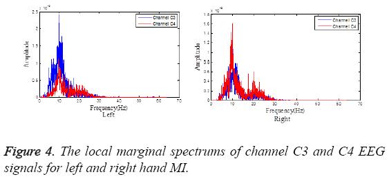 biomedres-local-marginal-spectrums