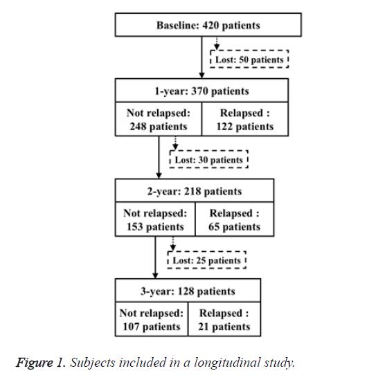 biomedres-longitudinal-study