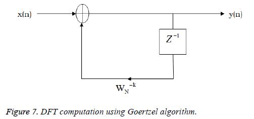 biomedres-lymph-Goertzel-algorithm