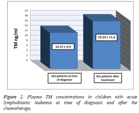 biomedres-lymphoblastic-leukemia
