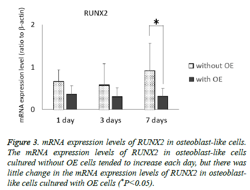 biomedres-mRNA-expression