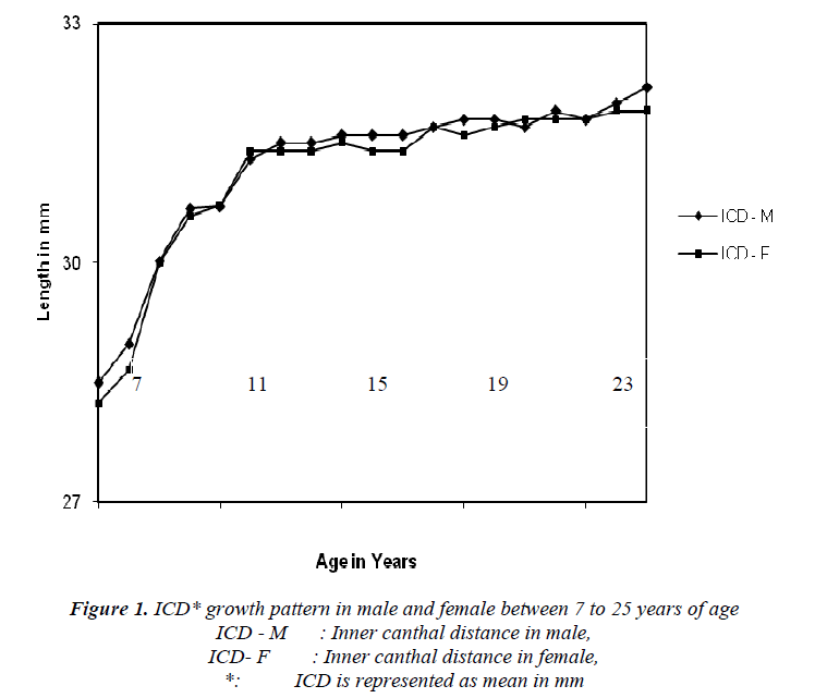 biomedres-male-female-between-7-25-years