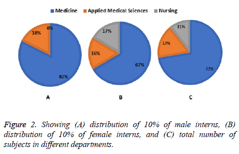biomedres-male-interns