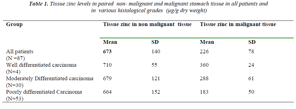 biomedres-malignant-stomach-tissue